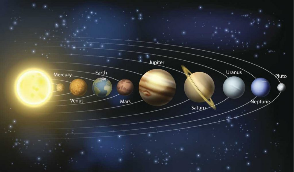 solar system that are lined up 2017 -#main
